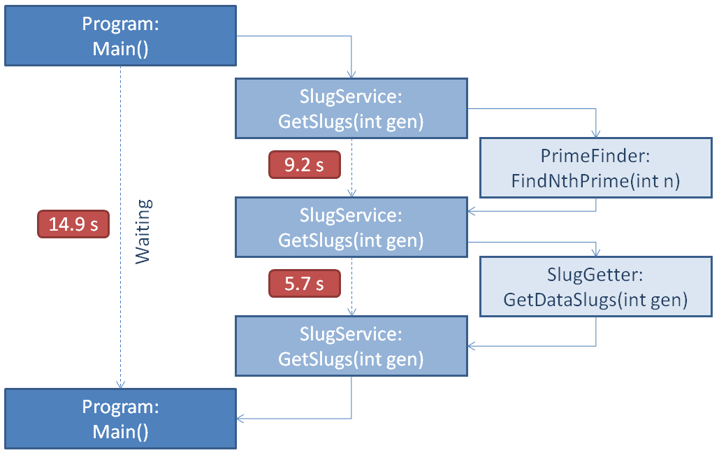 The SlugService first waits 9.2 seconds for PrimeFinder then 5.7s for SlugGetter